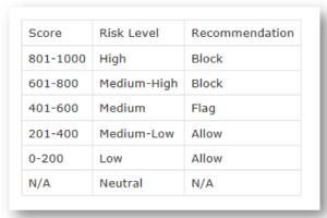 Telesign - PhoneID Score - Stufen