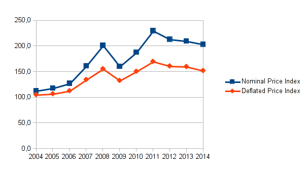 Eigene Darstellung mit den Daten der FAO