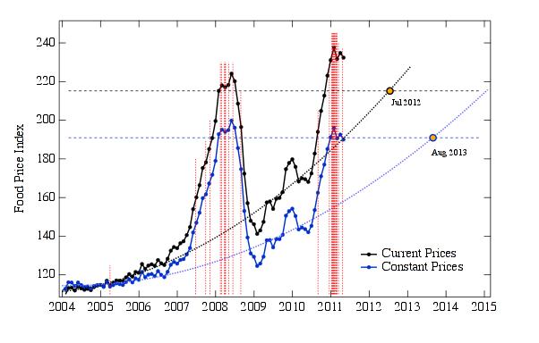 Die Grafik stammt aus einem Artikel des NECSI von 2011.