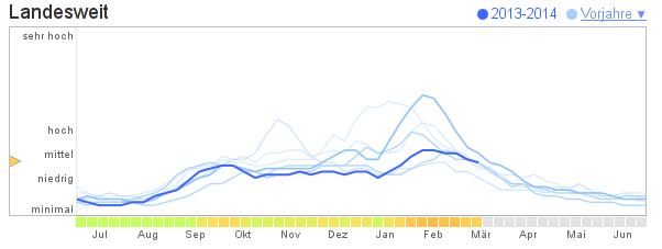 Google Flu Trends für Deutschland vom 17.03.2014