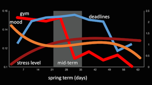 Darthmouth Trend