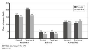 SPD_effectiveness_pre_post