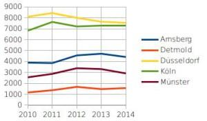 Entwicklung der Einbruchszahlen in NRW von 2010 bis 2014