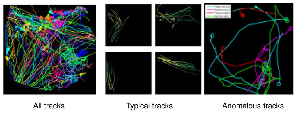 Vergleich normale und anormale Bewegung in ADABTS