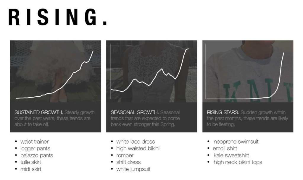 Unterschiedliche Modetrend-Wachstumsraten © Google